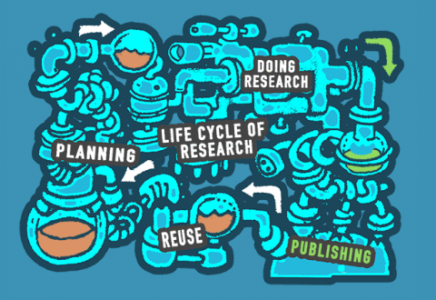 The life cycle of research: Planning, Doing research, Publishing, Reuse